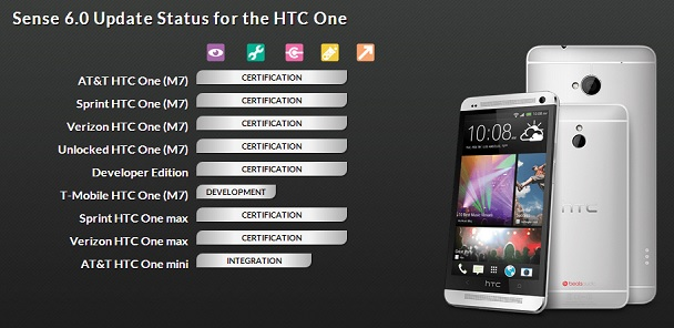 HTC One M7 certification