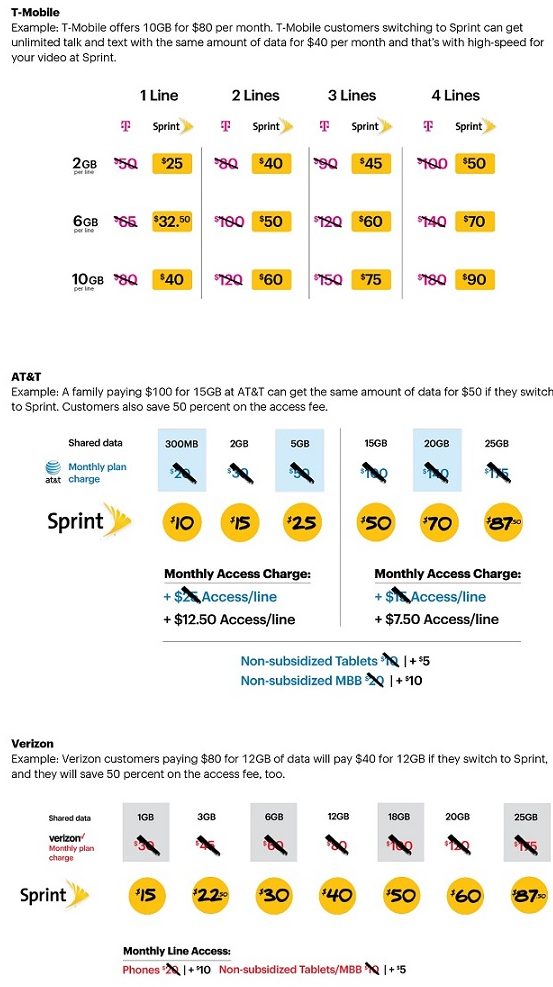 Sprint vs the world