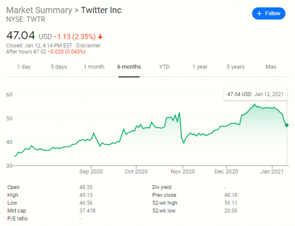Twitter stock up 213% since start of pandemic